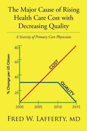 The Major Cause of Rising Health Care Cost with Decreasing Quality
