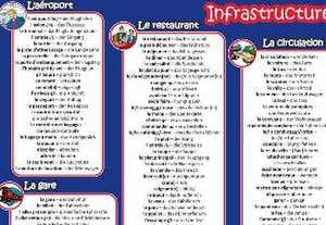 mindmemo Vokabel Lernposter - Grundwortschatz Französisch / Deutsch (bilingual) - IN DER STADT - Zusammenfassung de Fischer Henry