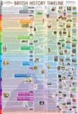 British History Timeline Poster