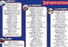 mindmemo Vokabel Lernposter - Grundwortschatz Französisch / Deutsch (bilingual) - IN DER STADT - Zusammenfassung