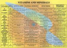 Vitamins & Minerals -- A4